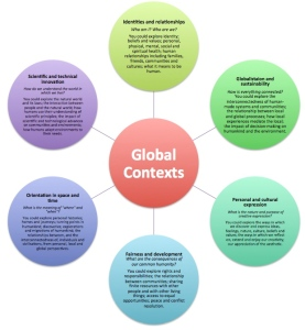 IB MYP Global Contexts