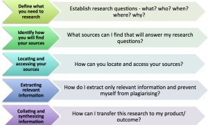 GSLC Research Process