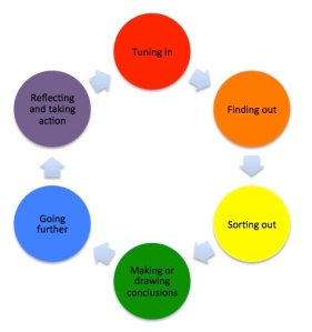 Inquiry Cycle (Kath Murdoch)