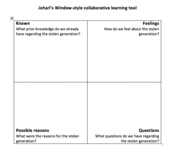 Johari Style Collaborative Tool